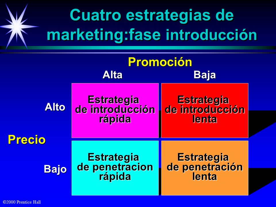 Cuatro estrategias de marketing:fase introducción
