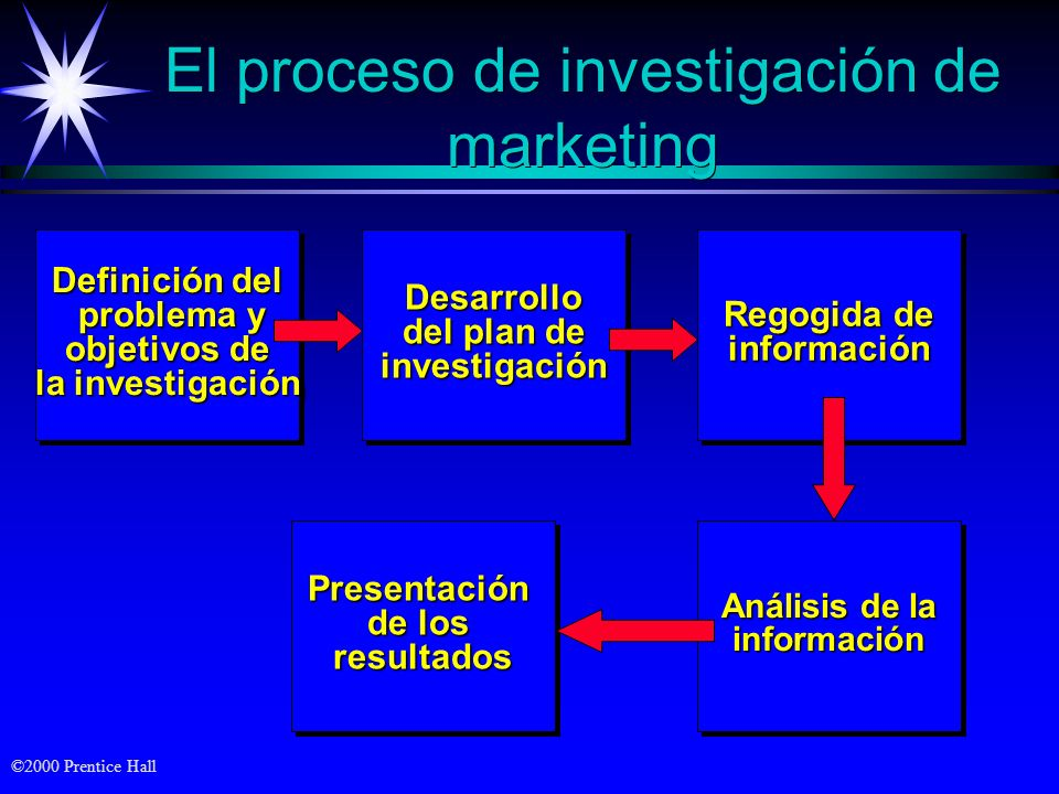 El proceso de investigación de marketing
