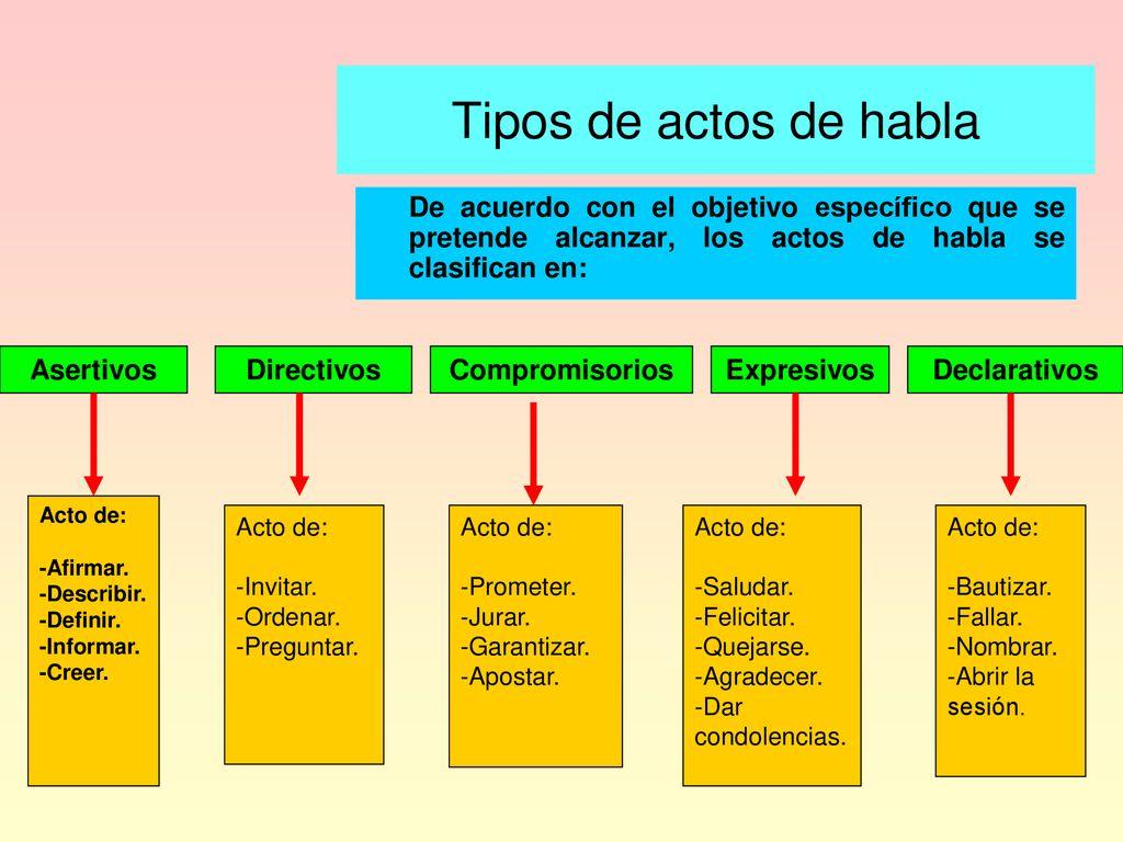 Resultado de imagen para clases de actos de habla