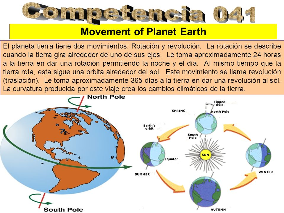 Movement of Planet Earth
