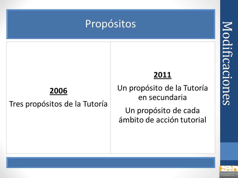 Modificaciones Propósitos 2011