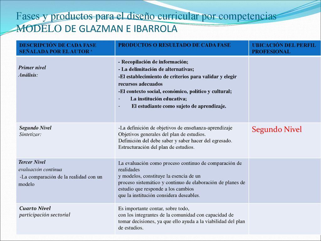 Fases Del Diseño Curricular Por Competencias Ppt Descargar
