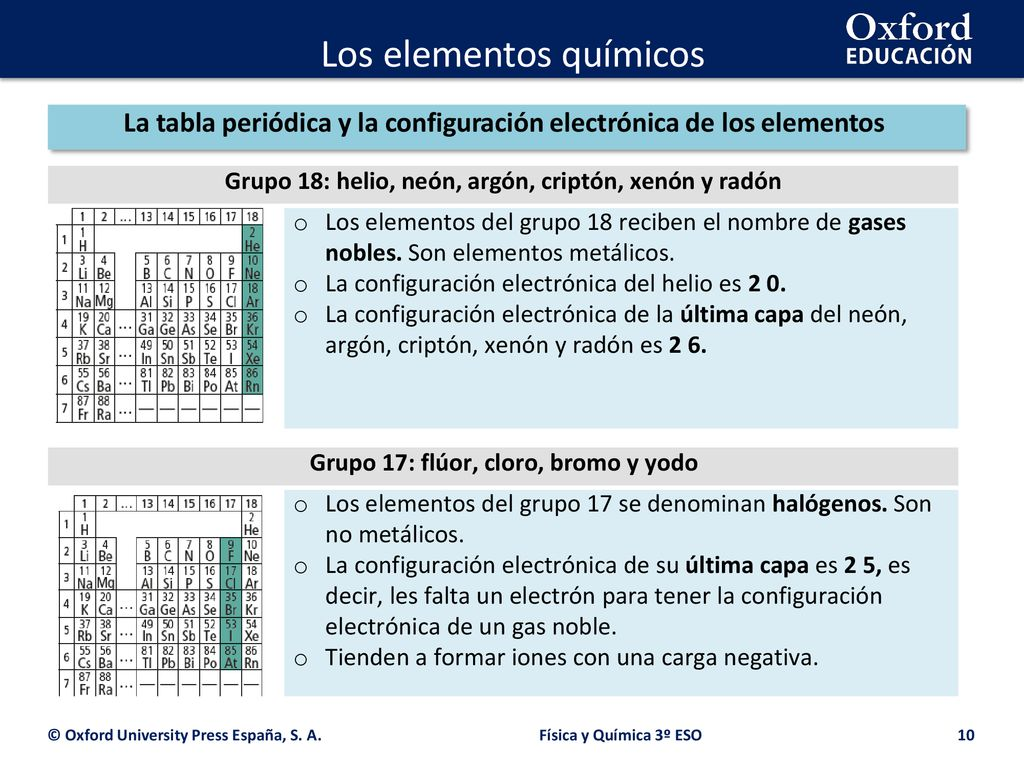 los elementos qumicos