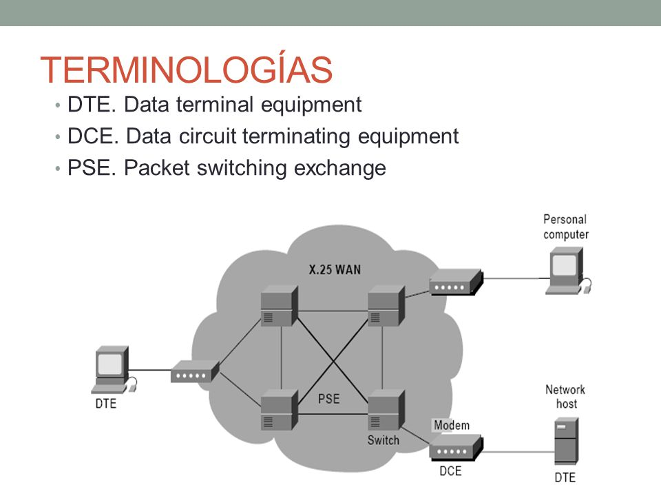 TERMINOLOGÍAS DTE. Data terminal equipment