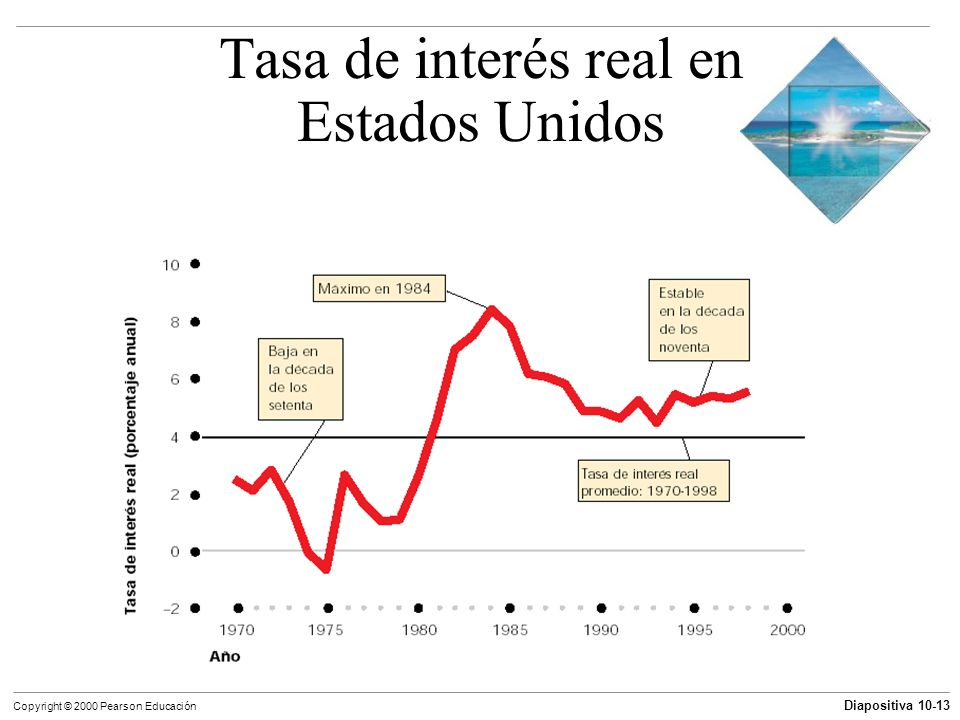 Tasa de interés real en Estados Unidos