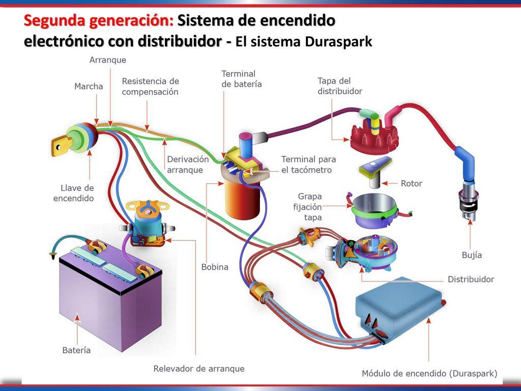 Sistema de encendido slideshare