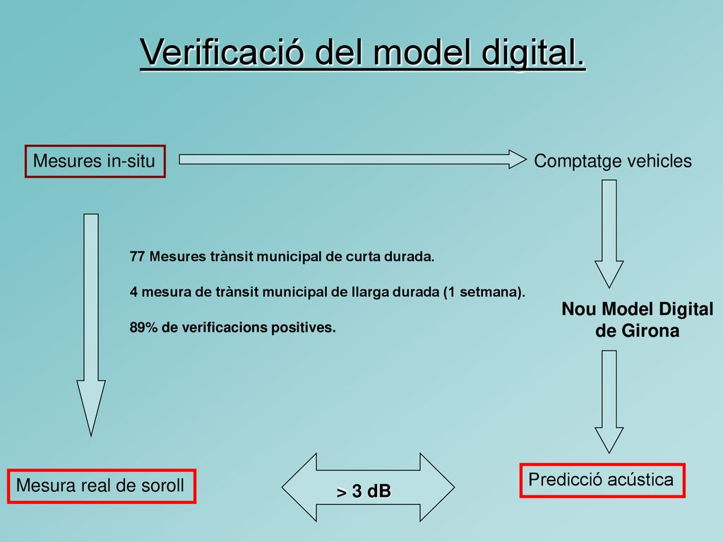 Nou Model Digital de Girona