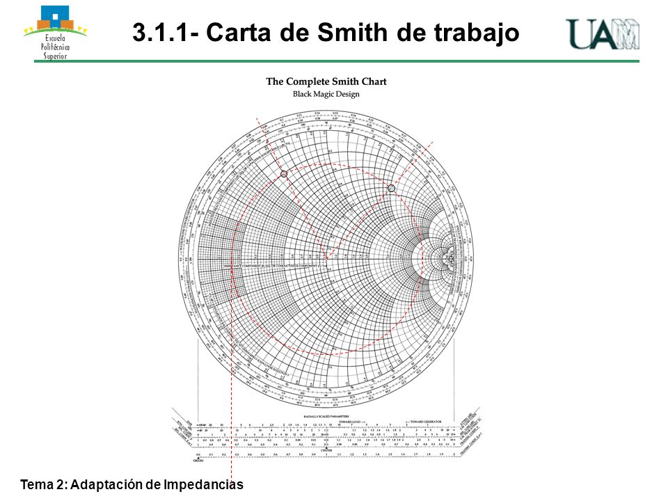 Carta de Smith de trabajo Tema 2: Adaptación de Impedancias