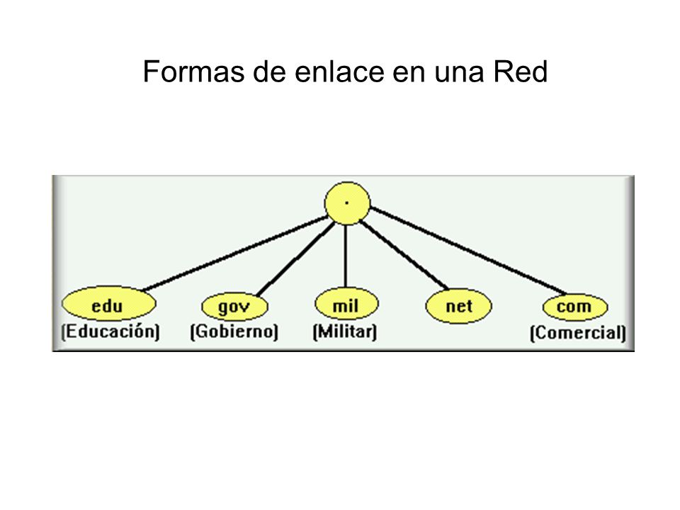 Formas de enlace en una Red
