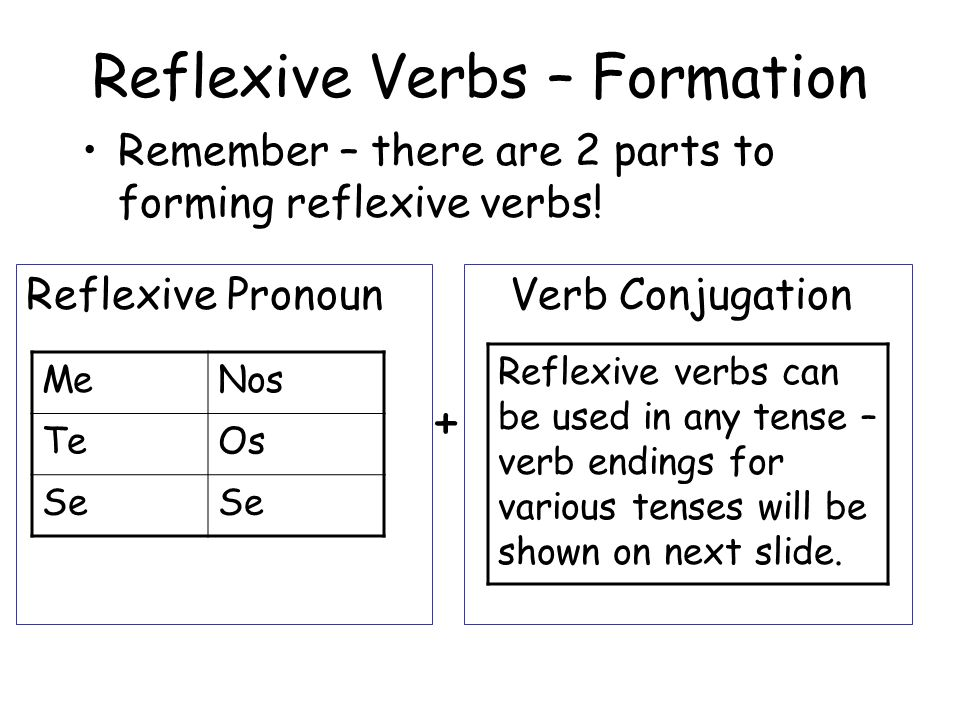 Reflexive Verbs – Formation