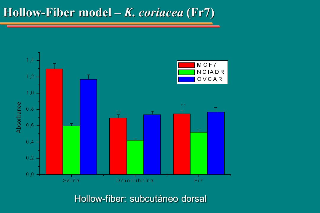 Hollow-Fiber model – K. coriacea (Fr7)