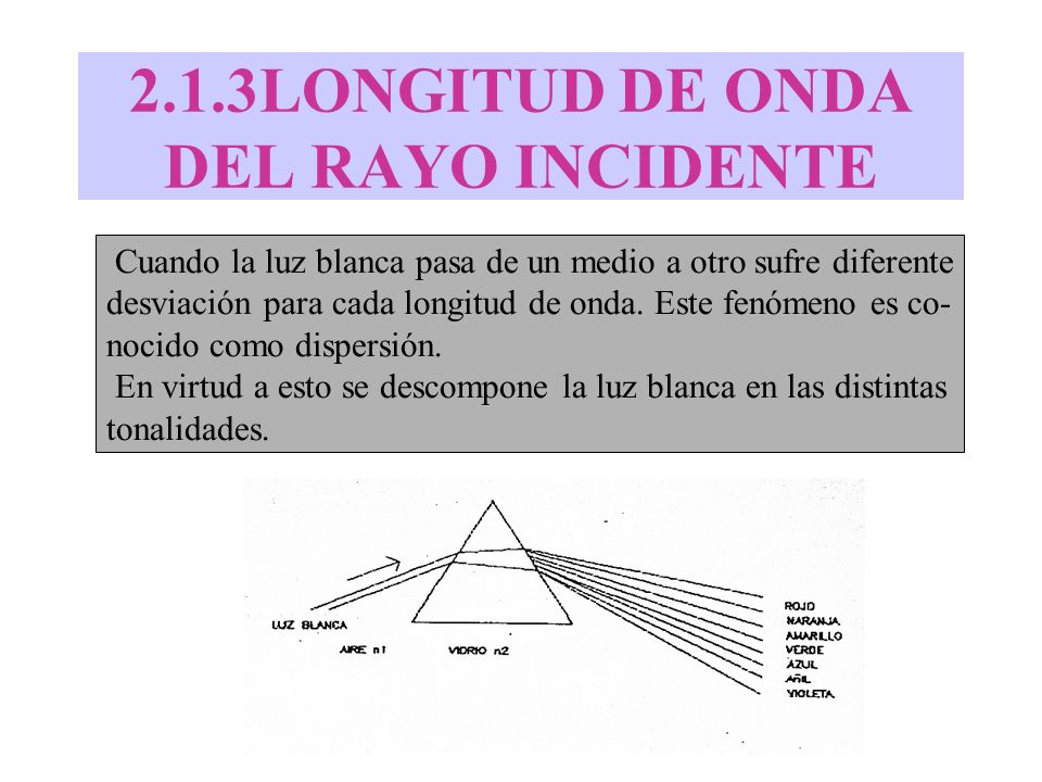 2.1.3LONGITUD DE ONDA DEL RAYO INCIDENTE