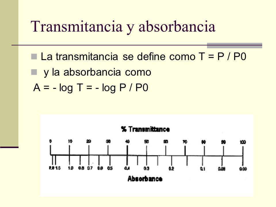 Relacion entre absorbancia y transmitancia