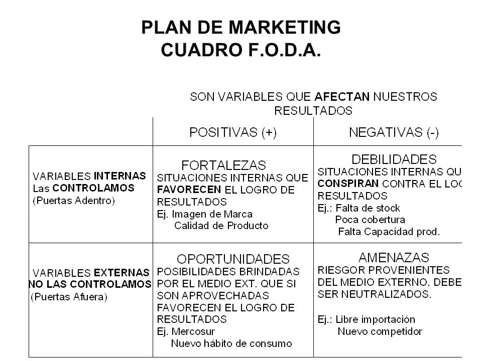 PLAN DE MARKETING CUADRO F.O.D.A.
