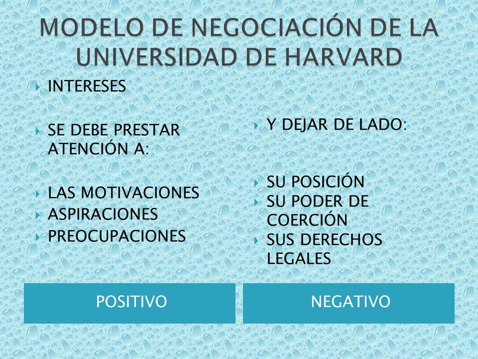 Modelo De Negociación De La Universidad De Harvard Ppt