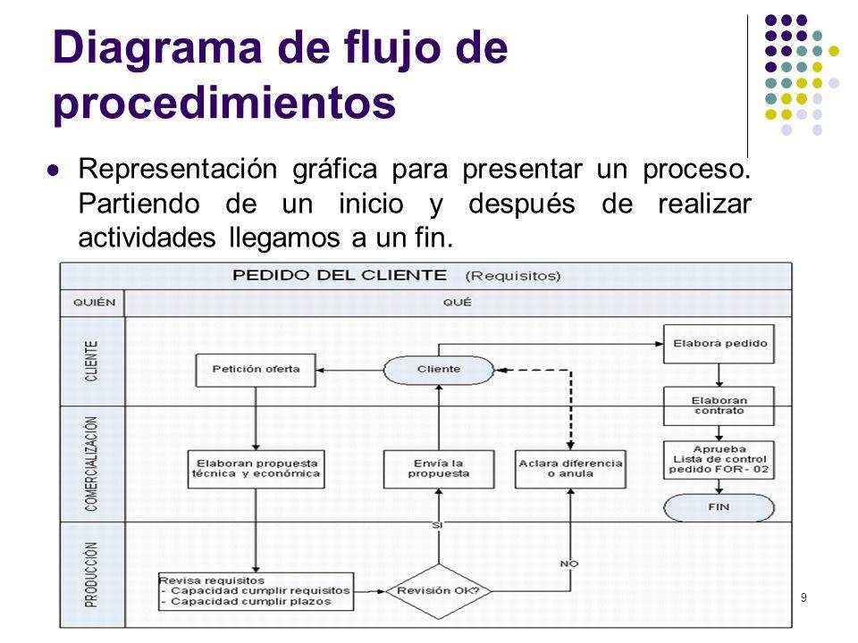 Estudio de tiempos y movimientos 22 diagramas de procesos ppt diagrama de flujo de procedimientos ccuart Image collections