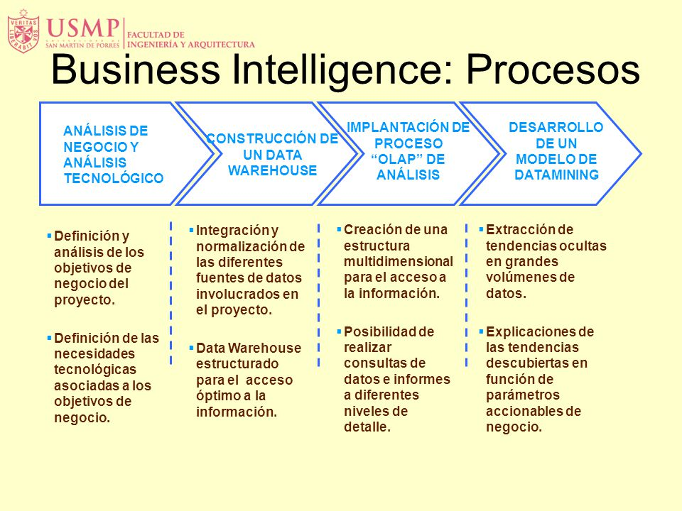 Business Intelligence: Procesos