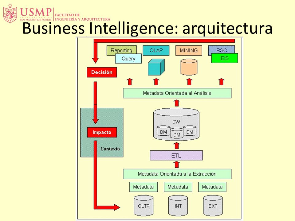Business Intelligence: arquitectura