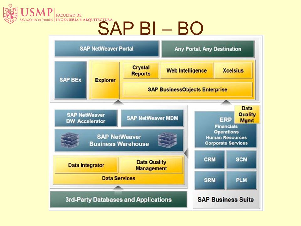SAP BI – BO SAP NetWeaver is hard even for experienced IT professionals to quickly understand its structure and potential.
