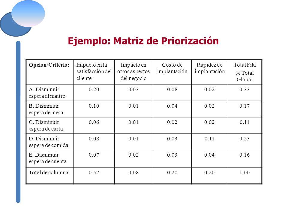 Excepcional Plantilla De Criterios De Priorización De Proyectos ...