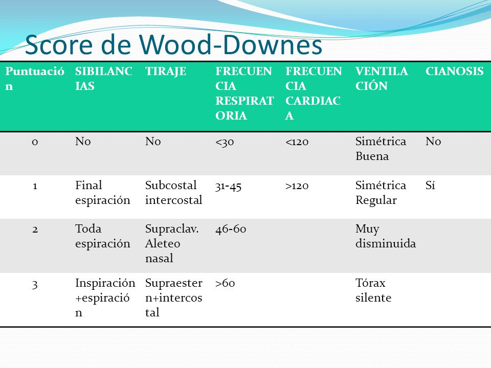 Score de Wood-Downes modificado