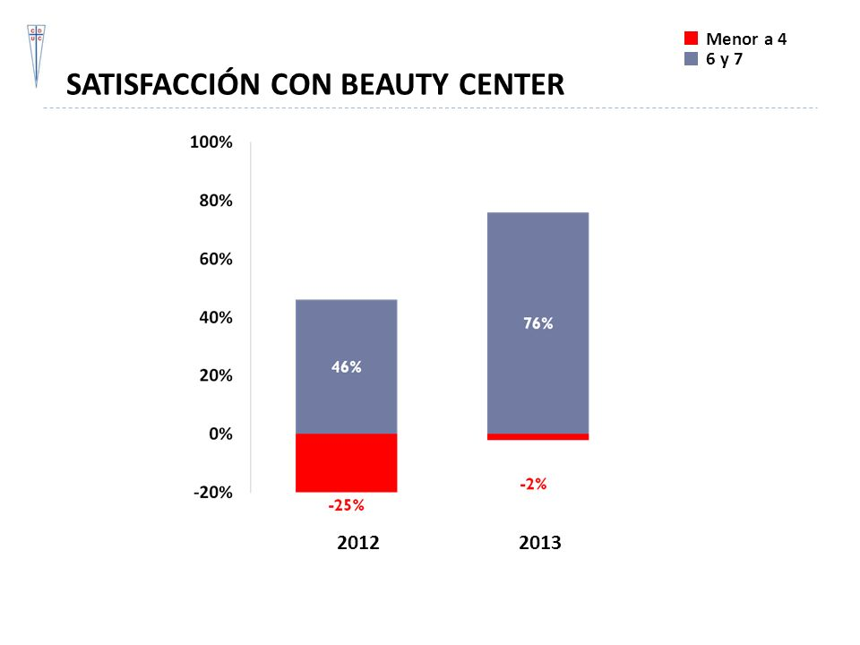 SATISFACCIÓN CON BEAUTY CENTER
