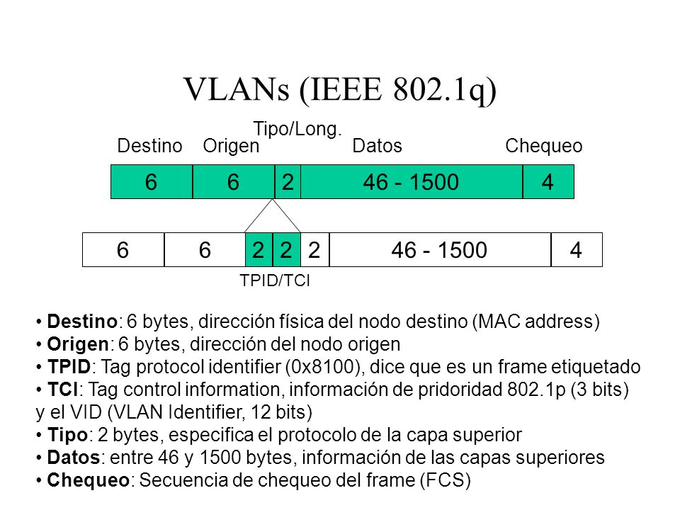 VLANs (IEEE 802.1q) 6 6 2 46 - 1500 4 6 6 2 2 2 46 - 1500 4 Tipo/Long.