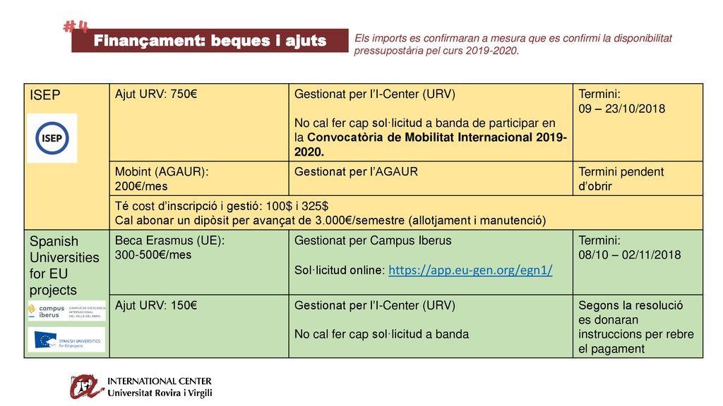 PROGRAMES DE MOBILITAT URV - ppt descargar