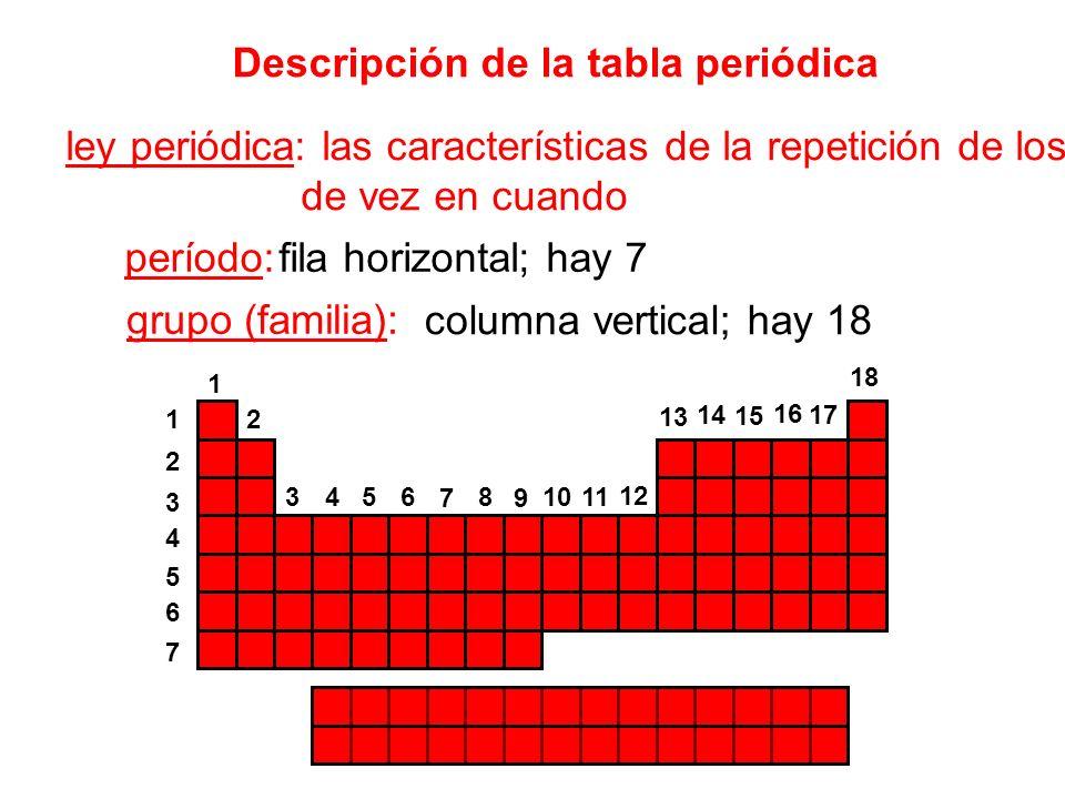 Unidad 4 la tabla peridica ppt descargar descripcin de la tabla peridica urtaz Images