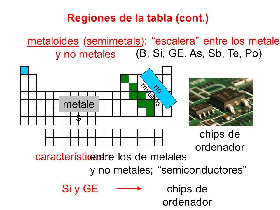 Unidad 4 la tabla peridica ppt descargar 7 regiones urtaz Choice Image