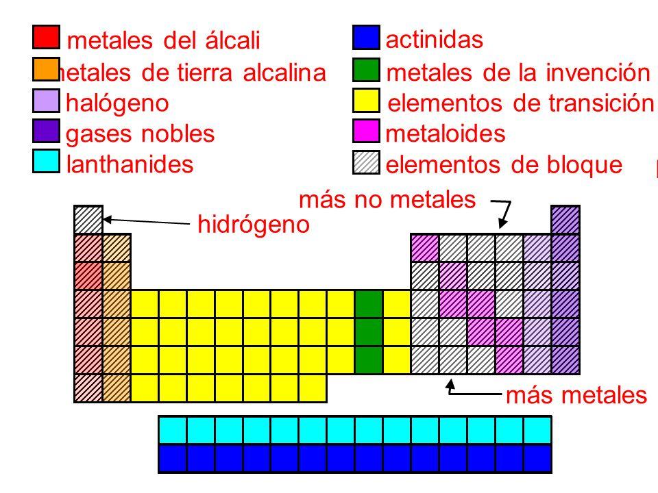 Unidad 4 la tabla peridica ppt descargar 9 metales de tierra alcalina urtaz Choice Image