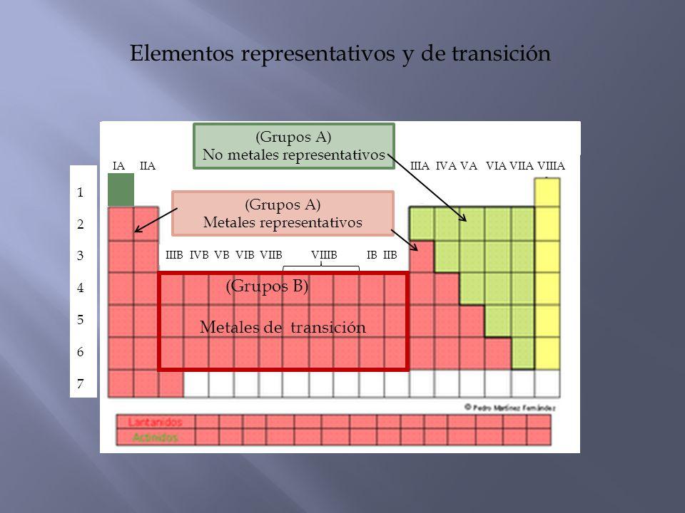 Tabla peridica organizacin ppt video online descargar elementos representativos y de transicin urtaz Image collections