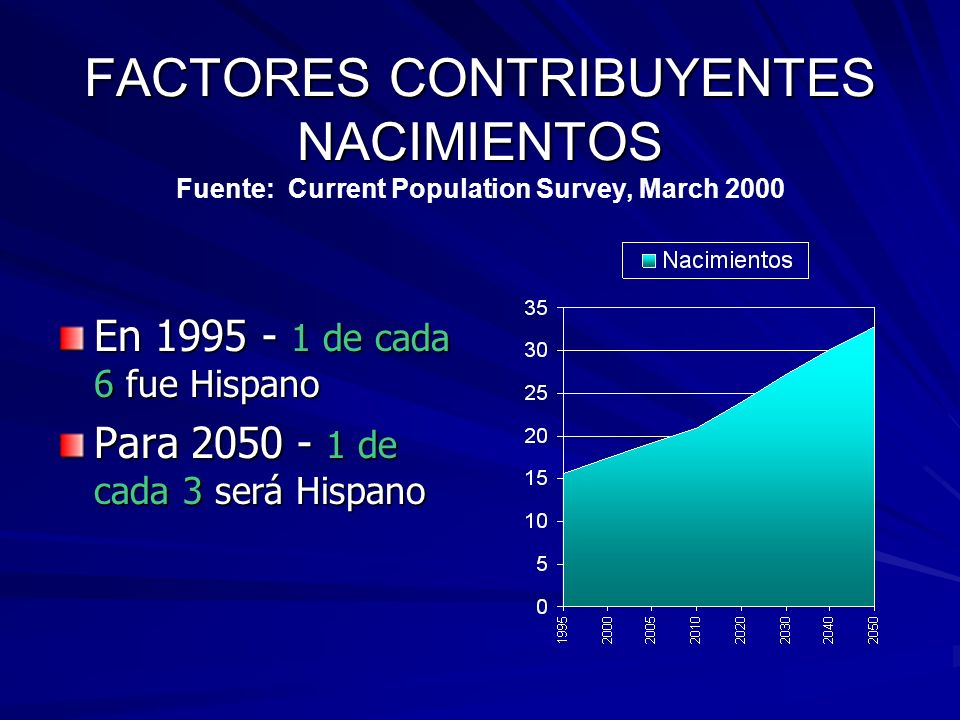 FACTORES CONTRIBUYENTES NACIMIENTOS Fuente: Current Population Survey, March 2000
