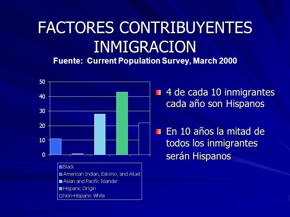FACTORES CONTRIBUYENTES INMIGRACION Fuente: Current Population Survey, March 2000