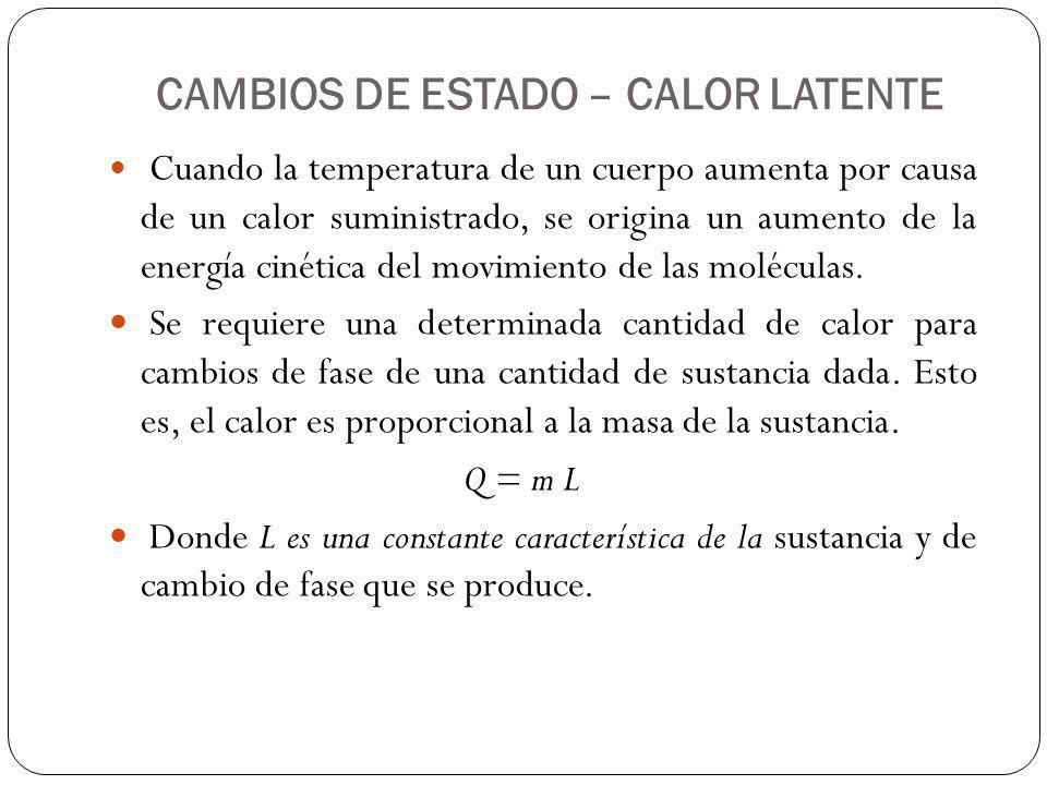 CAMBIOS DE ESTADO – CALOR LATENTE