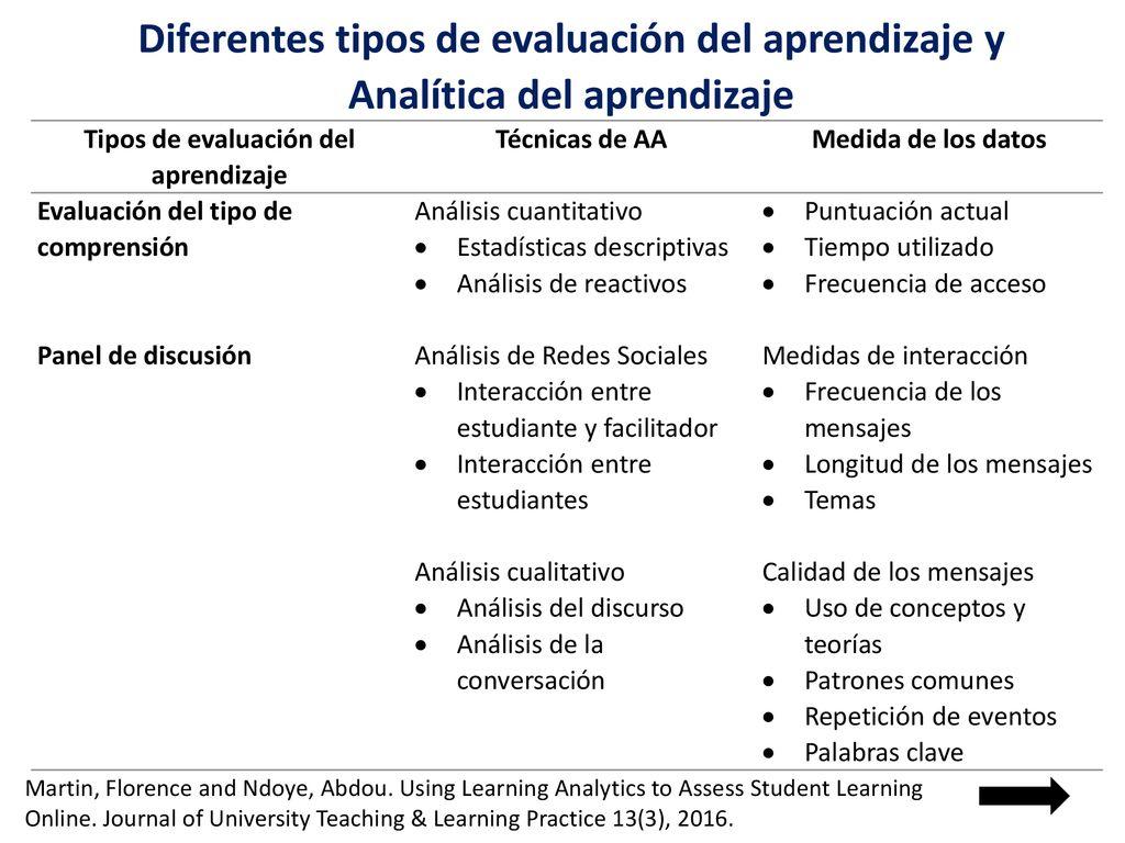 b922002ed Potencial de la analítica del aprendizaje en evaluación educativa ...
