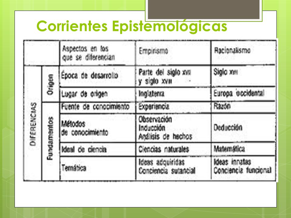 Corrientes Epistemológicas