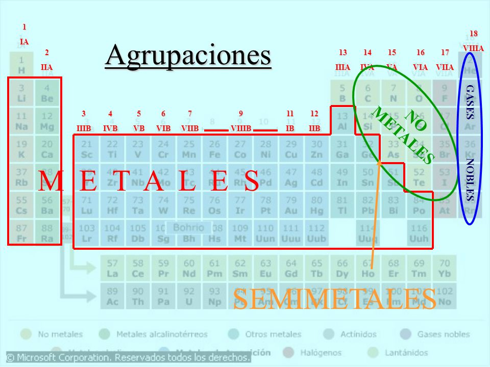 Qumica general agroindustrial tabla periodica ppt video online agrupaciones m e t a l e s semimetales no metales gases nobles 1 ia 18 urtaz Images
