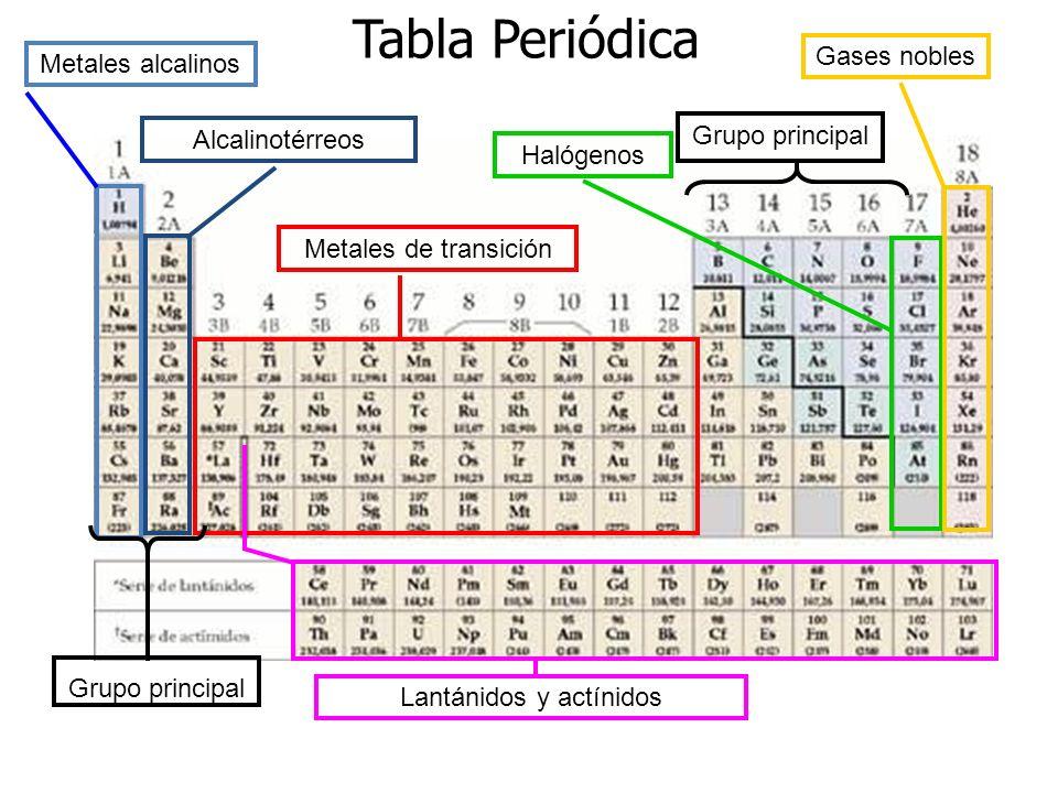 La tabla peridica de los elementos ppt descargar 31 lantnidos y actnidos tabla peridica gases nobles metales alcalinos urtaz Image collections