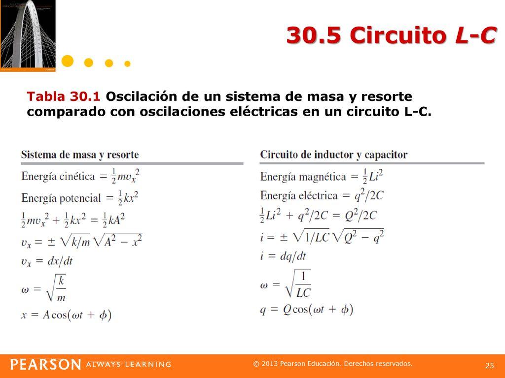 Oscilaciones eléctricas