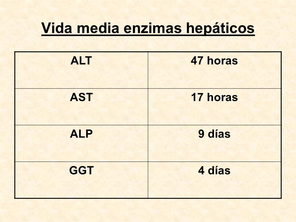 Vida media enzimas hepáticos