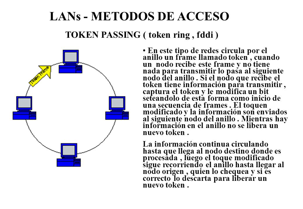 TOKEN PASSING ( token ring , fddi )
