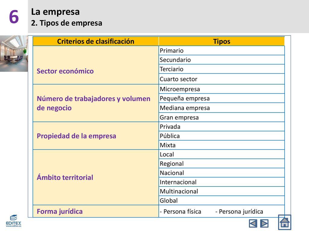 6 La empresa ¿Qué es una empresa? Tipos de empresa - ppt ...