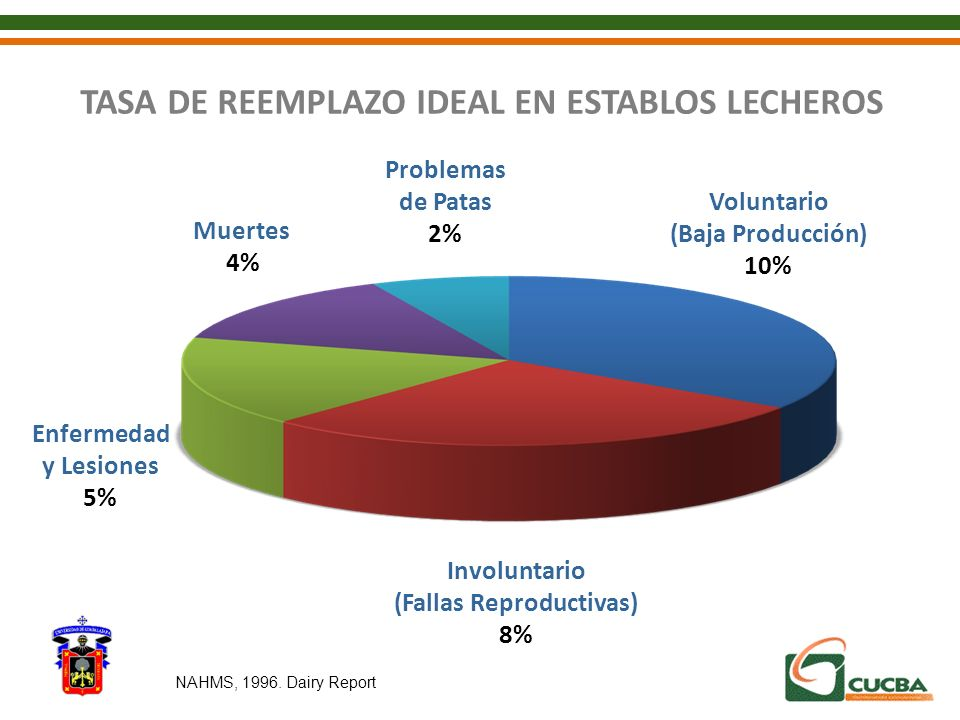 TASA DE REEMPLAZO IDEAL EN ESTABLOS LECHEROS (Fallas Reproductivas)