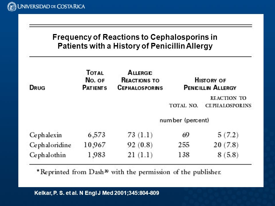 Frequency of Reactions to Cephalosporins in