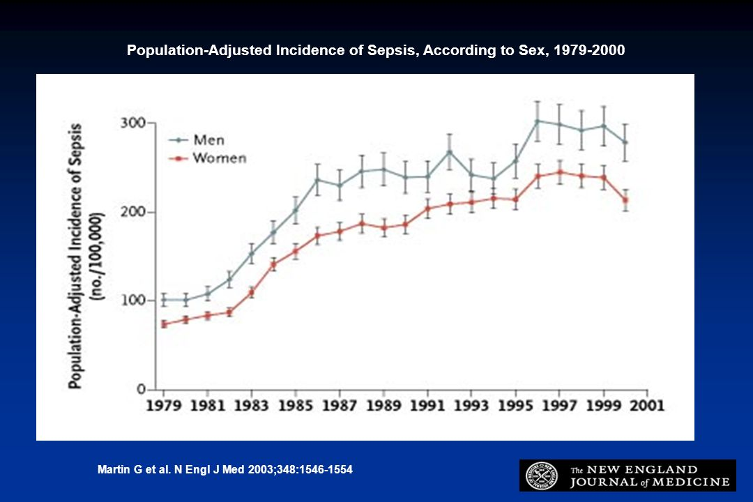Population-Adjusted Incidence of Sepsis, According to Sex,