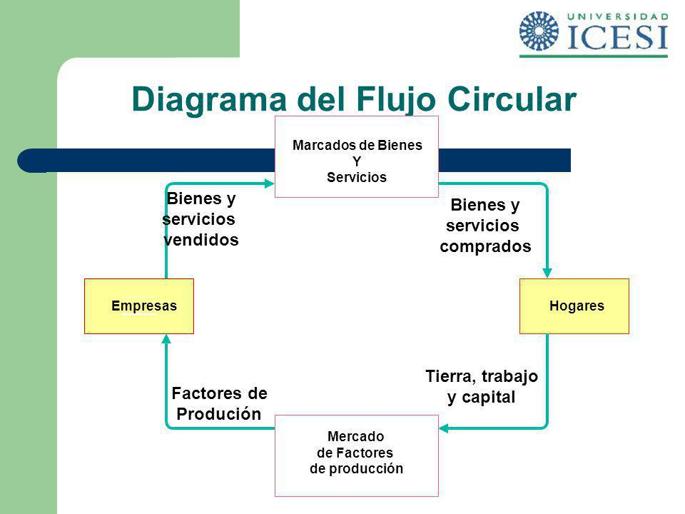 Fundamentos de economa ppt descargar diagrama del flujo circular ccuart Choice Image