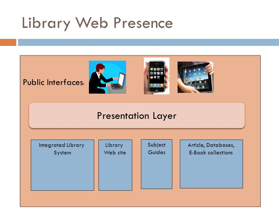 Library Web Presence Presentation Layer Public Interfaces: