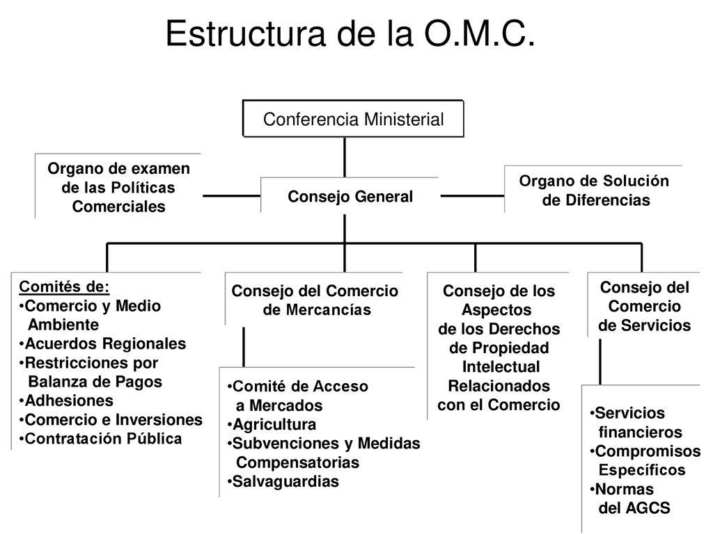 Organización Internacional Del Comercio Ppt Descargar
