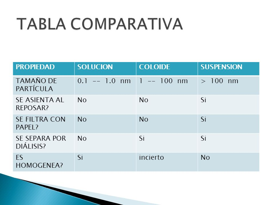TABLA COMPARATIVA PROPIEDAD SOLUCION COLOIDE SUSPENSION